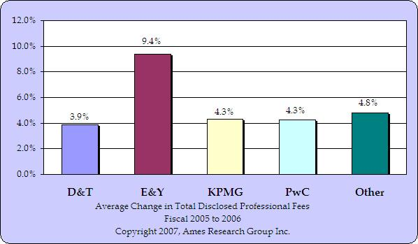 Fiscal 2005 to 2006 Fees (prelim)